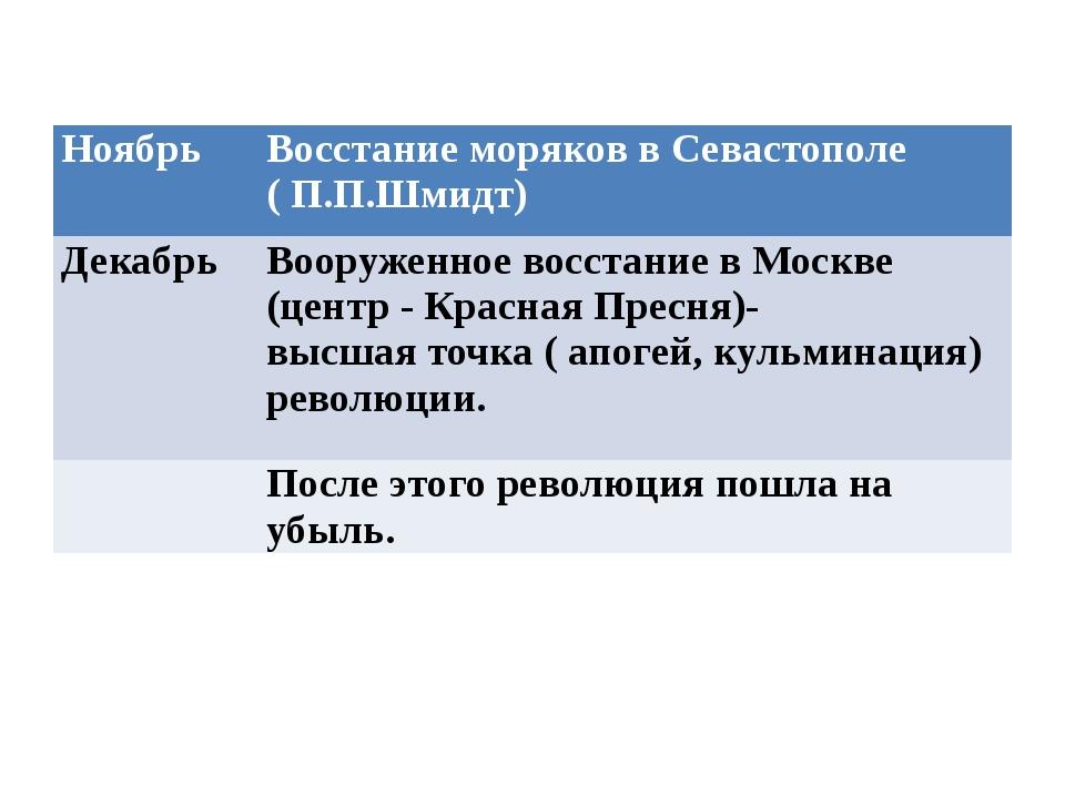 Ноябрь Восстание моряков в Севастополе ( П.П.Шмидт) Декабрь Вооруженное восс...