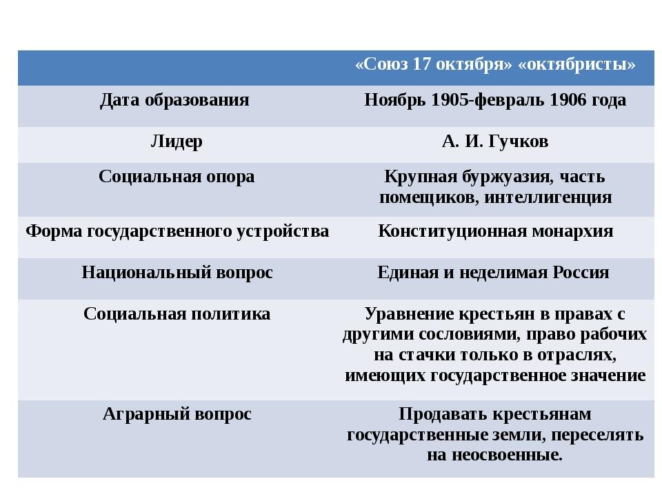 «Союз 17 октября» «октябристы» Дата образования Ноябрь1905-февраль 1906 года...