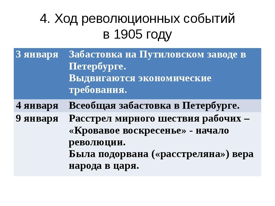 4. Ход революционных событий в 1905 году 3 января Забастовка на Путиловском з...