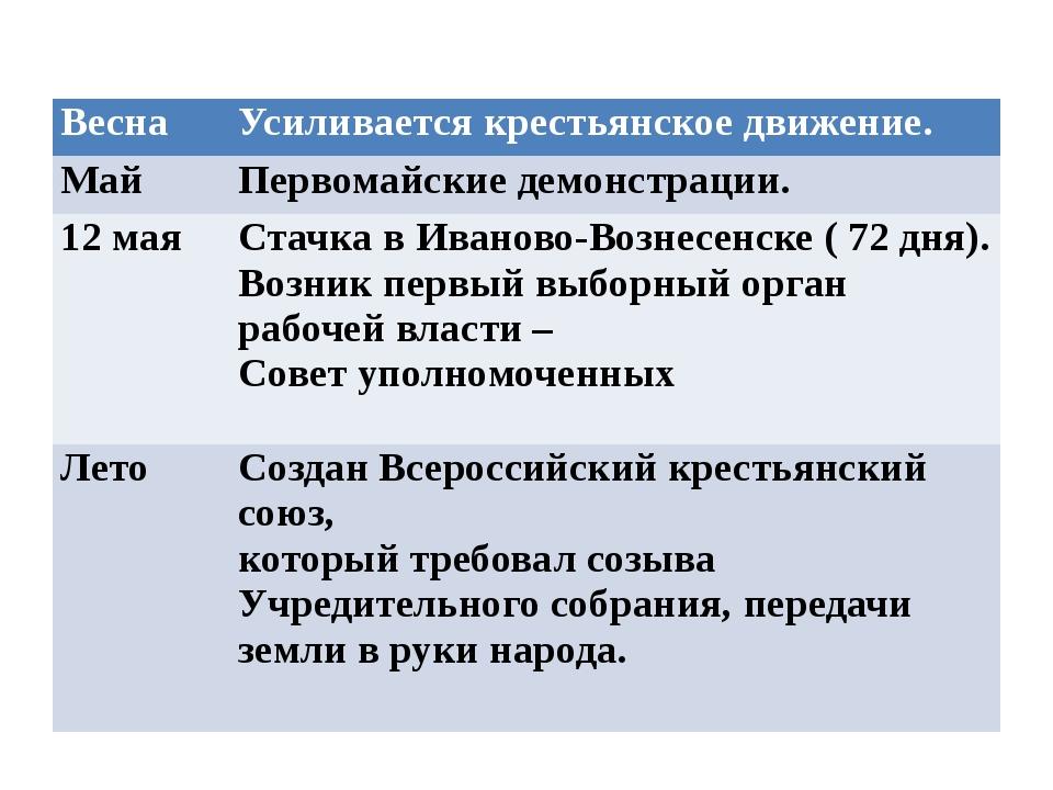 Весна Усиливается крестьянское движение. Май Первомайские демонстрации. 12 м...