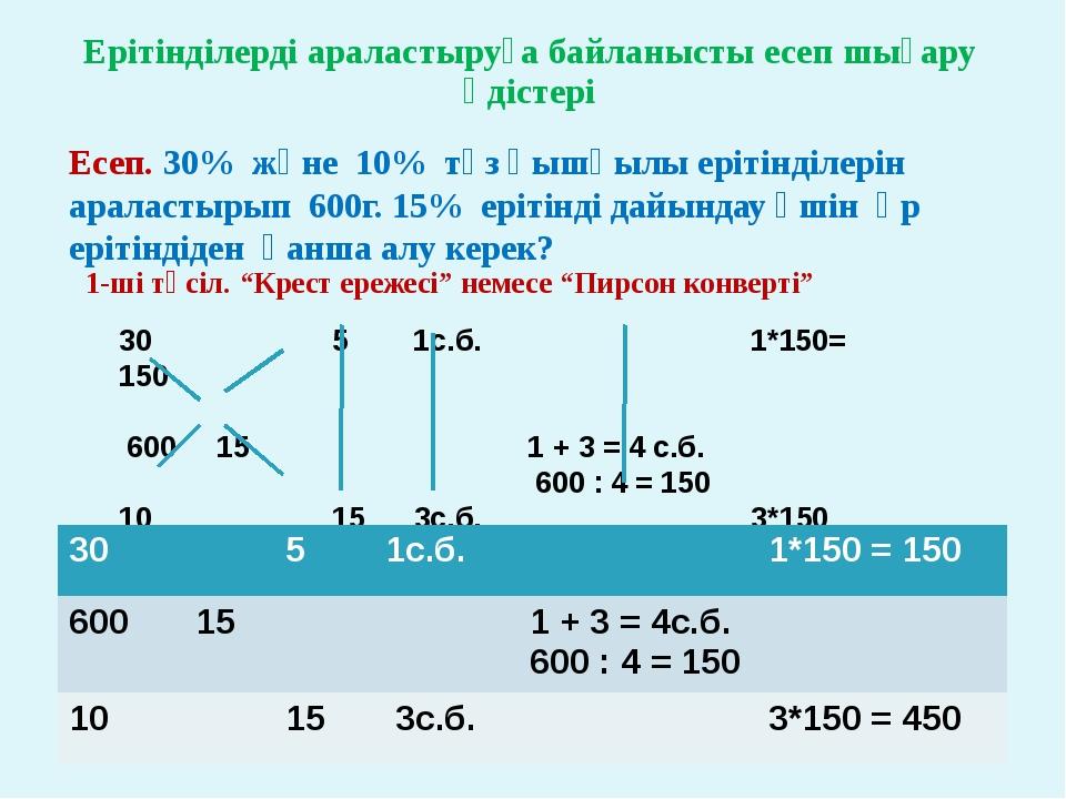 Ерітінділерді араластыруға байланысты есеп шығару әдістері Есеп. 30% және 10%...