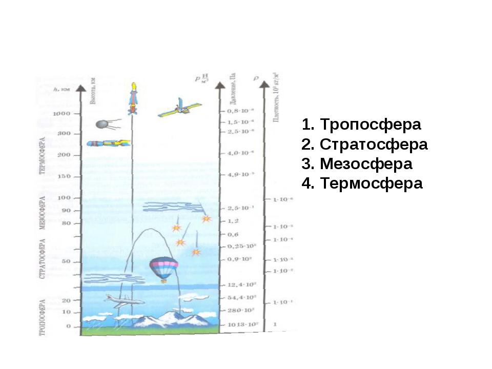 Атмосфераның негізгі қабаттары Тропосфера Стратосфера Мезосфера Термосфера