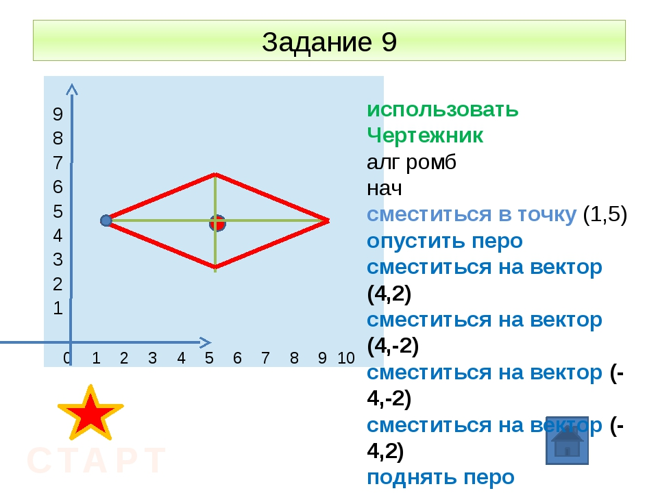 Задание 9 СТАРТ использовать Чертежник алг ромб нач сместиться в точку (1,5)...