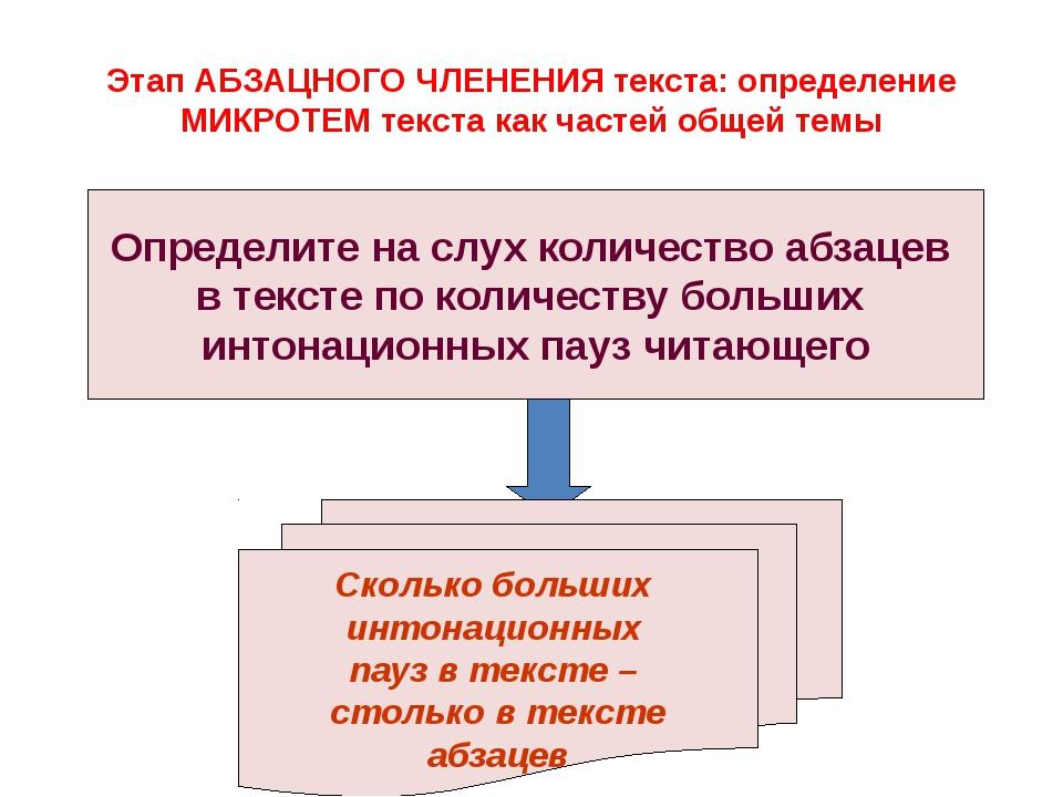 Этап АБЗАЦНОГО ЧЛЕНЕНИЯ текста: определение МИКРОТЕМ текста как частей общей...