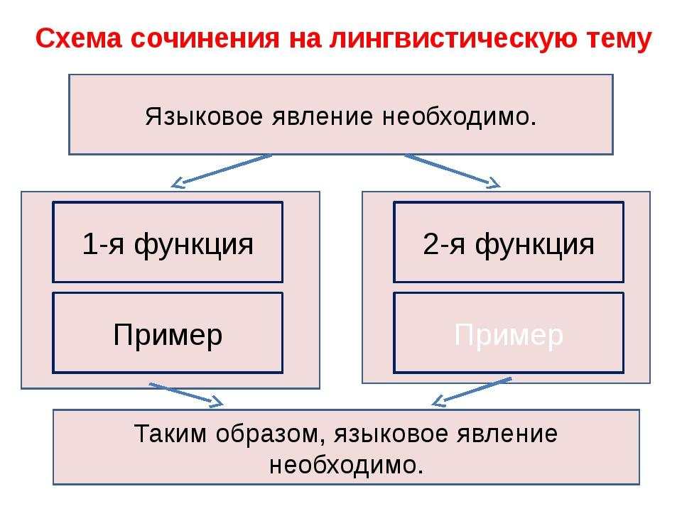 Схема сочинения на лингвистическую тему Таким образом, языковое явление необх...