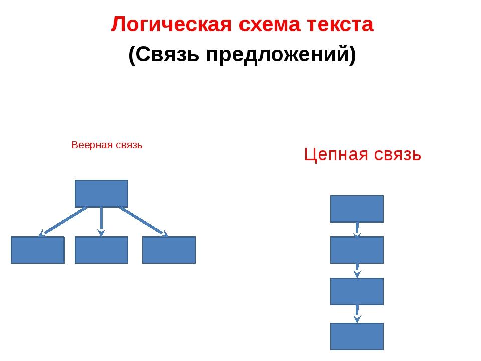 Схема связи предложений в тексте 554