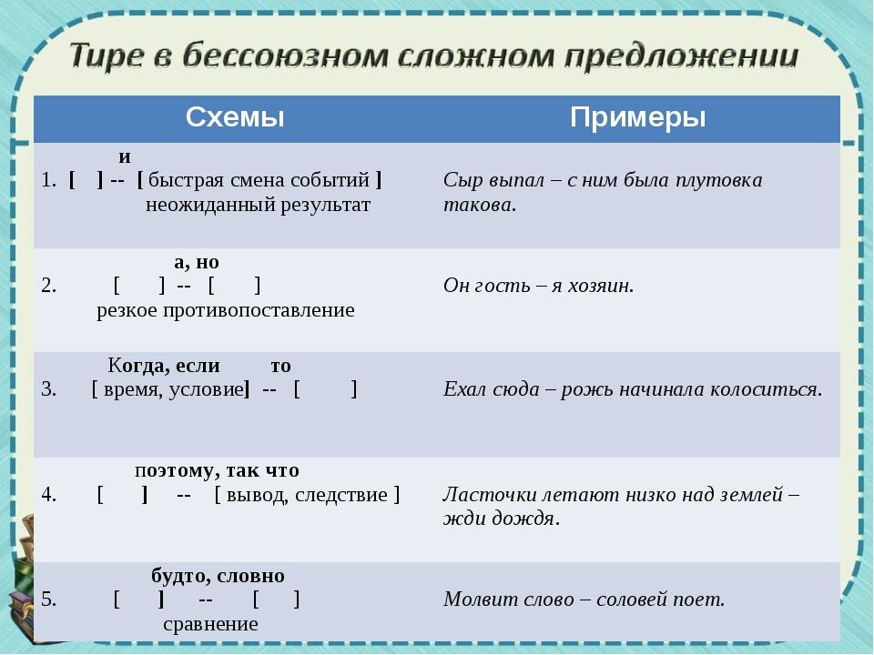 СхемыПримеры и 1. [ ] -- [ быстрая смена событий ] неожиданный результат Сы...