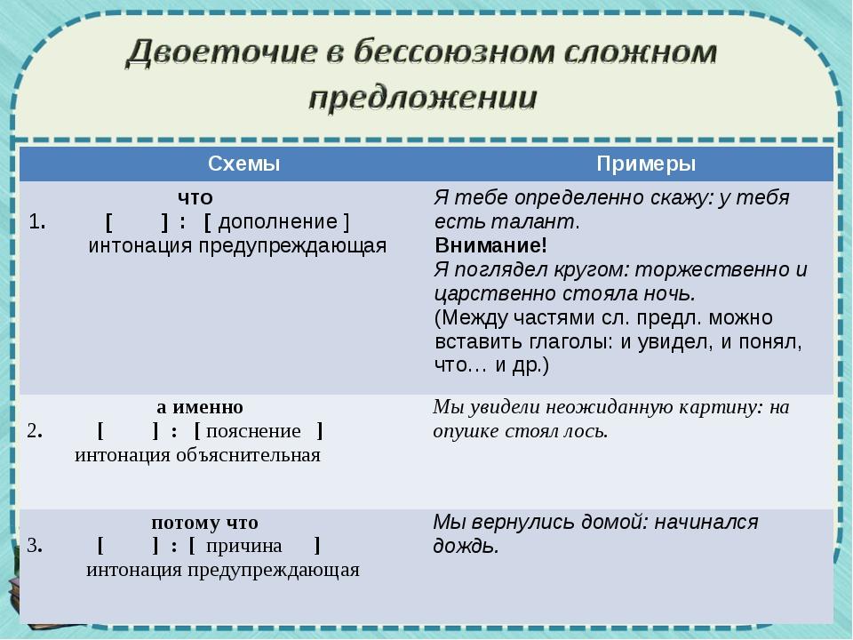 Схемы Примеры что 1. [ ] : [ дополнение ] интонация предупреждающаяЯ тебе...