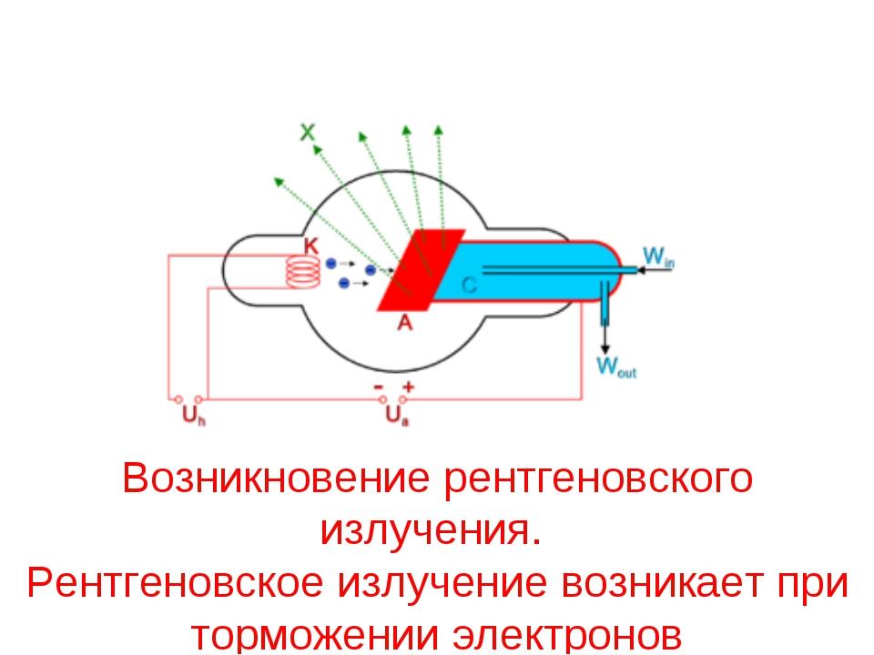 Возникновение рентгеновского излучения. Рентгеновское излучение возникает при...