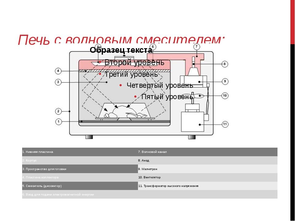 Печь с волновым смесителем:  1. Нижняя пластина 7. Волновой канал 2. Корпус...