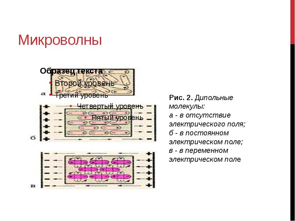Микроволны Рис. 2.Дипольные молекулы: а - в отсутствие электрического поля;...