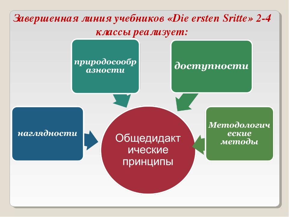 Завершенная линия учебников «Die ersten Sritte» 2-4 классы реализует: