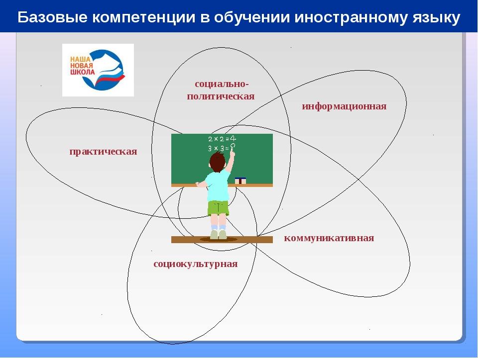 социально-политическая коммуникативная социокультурная Базовые компетенции в...
