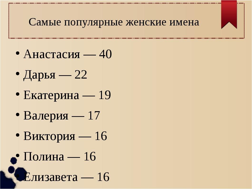 Самые популярные женские имена Анастасия — 40 Дарья — 22 Екатерина — 19 Валер...