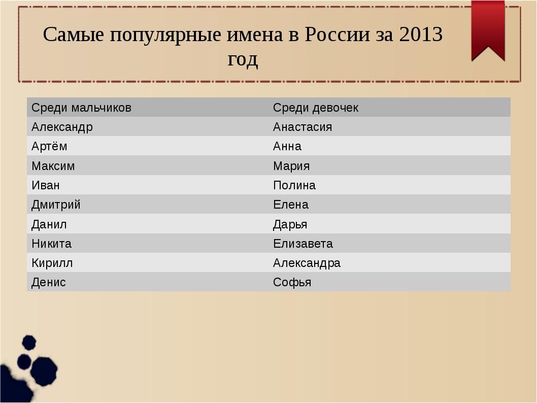 Самые популярные имена в России за 2013 год Среди мальчиковСреди девочек Але...