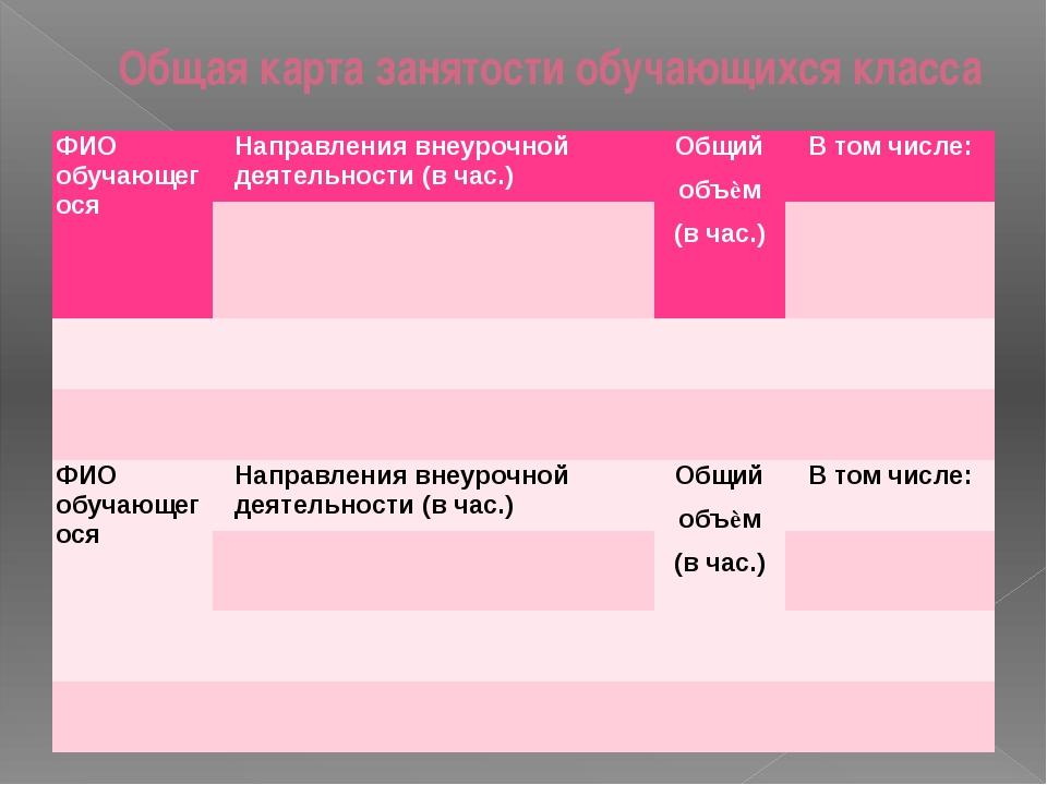 Общая карта занятости обучающихся класса ФИОобучающегося Направления внеурочн...