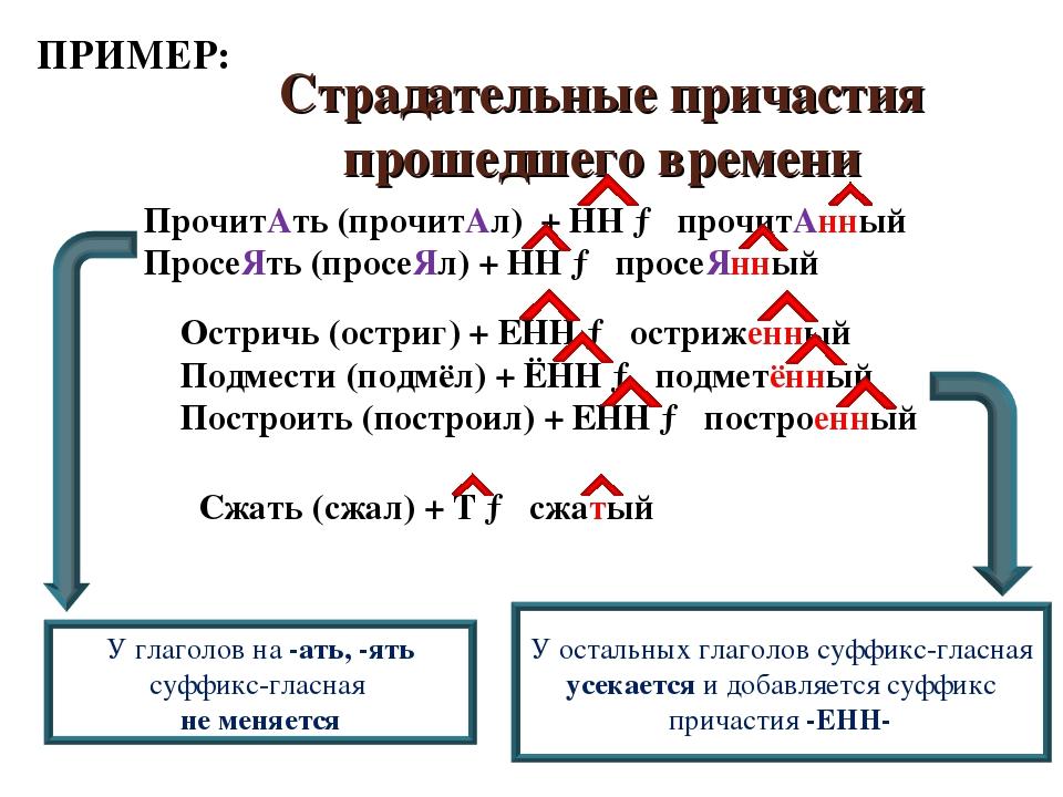 Страдательные причастия прошедшего времени ПрочитАть (прочитАл) + НН → прочит...