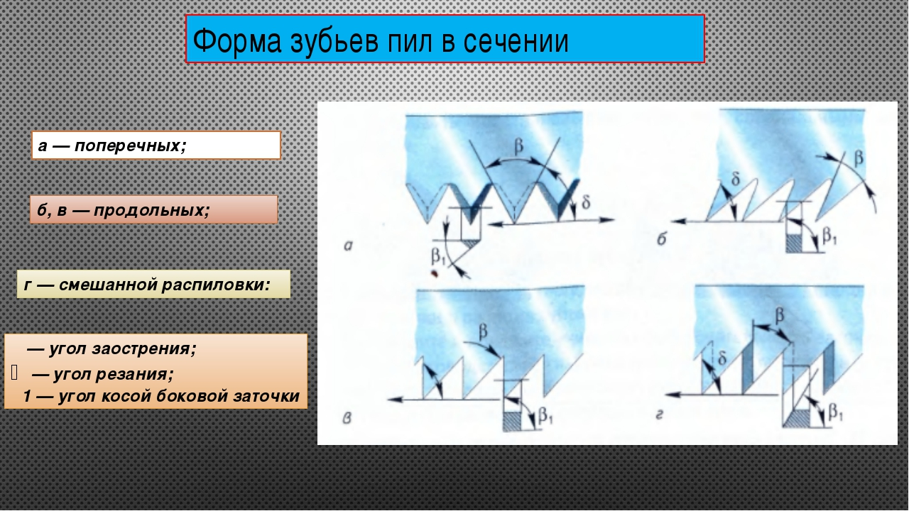 а — поперечных; б, в — продольных; г — смешанной распиловки: β — угол заостре...