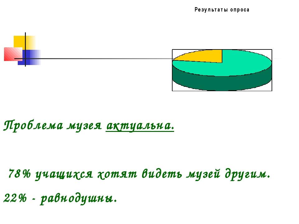 Проблема музея актуальна. 78% учащихся хотят видеть музей другим. 22% - равно...