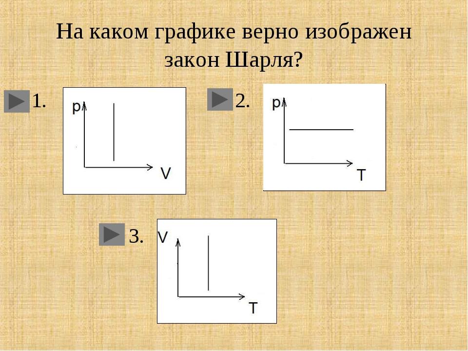 На каком графике верно изображен закон Шарля? 1. 2. 3.