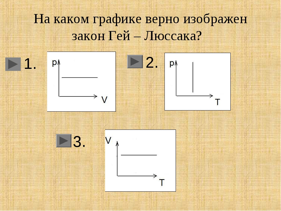 На каком графике верно изображен закон Гей – Люссака? 1. 3. 2.