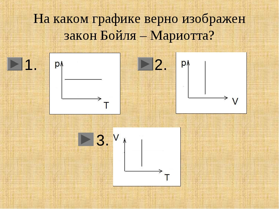 На каком графике верно изображен закон Бойля – Мариотта? 1. 2. 3.
