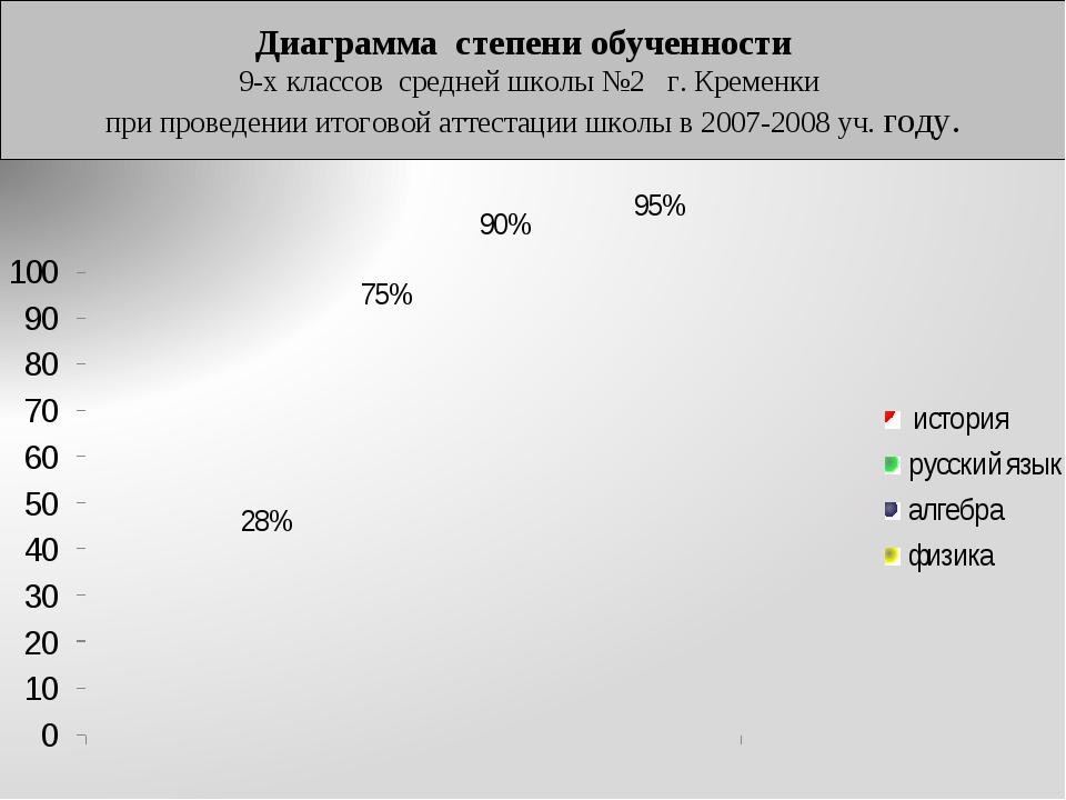 Диаграмма степени обученности 9-х классов средней школы №2 г. Кременки при пр...