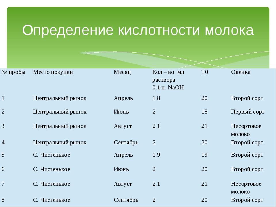 Определение кислотности молока № пробы Место покупки Месяц Кол – во мл раство...