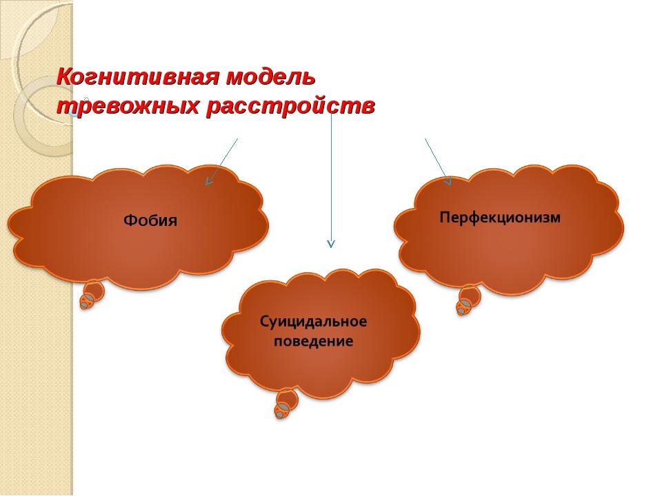 Когнитивная модель тревожных расстройств Фобия
