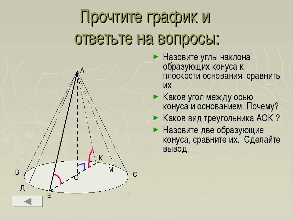 Прочтите график и ответьте на вопросы: Назовите углы наклона образующих конус...