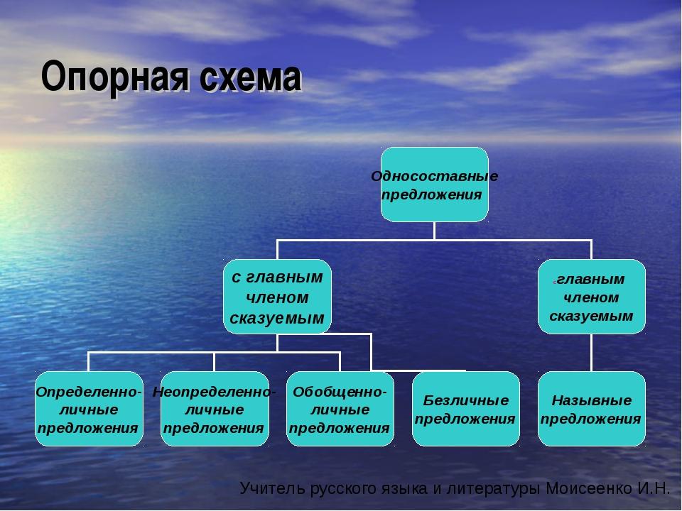 Опорная схема Учитель русского языка и литературы Моисеенко И.Н.