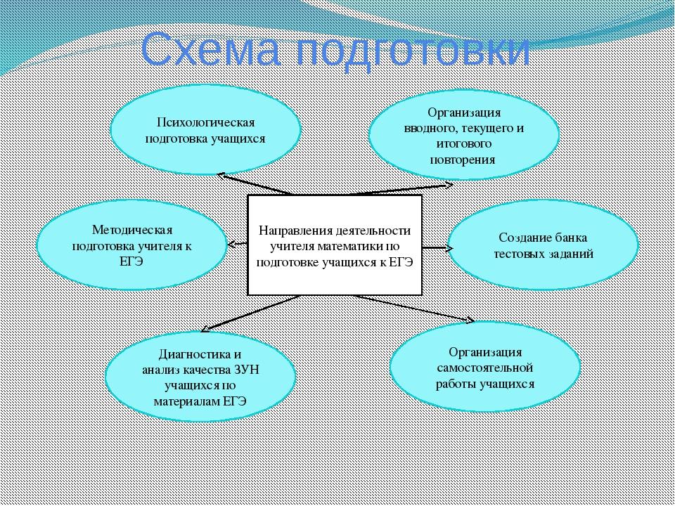 Схема подготовки Направления деятельности учителя математики по подготовке уч...