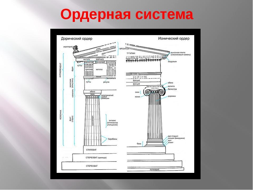 Ордерная система