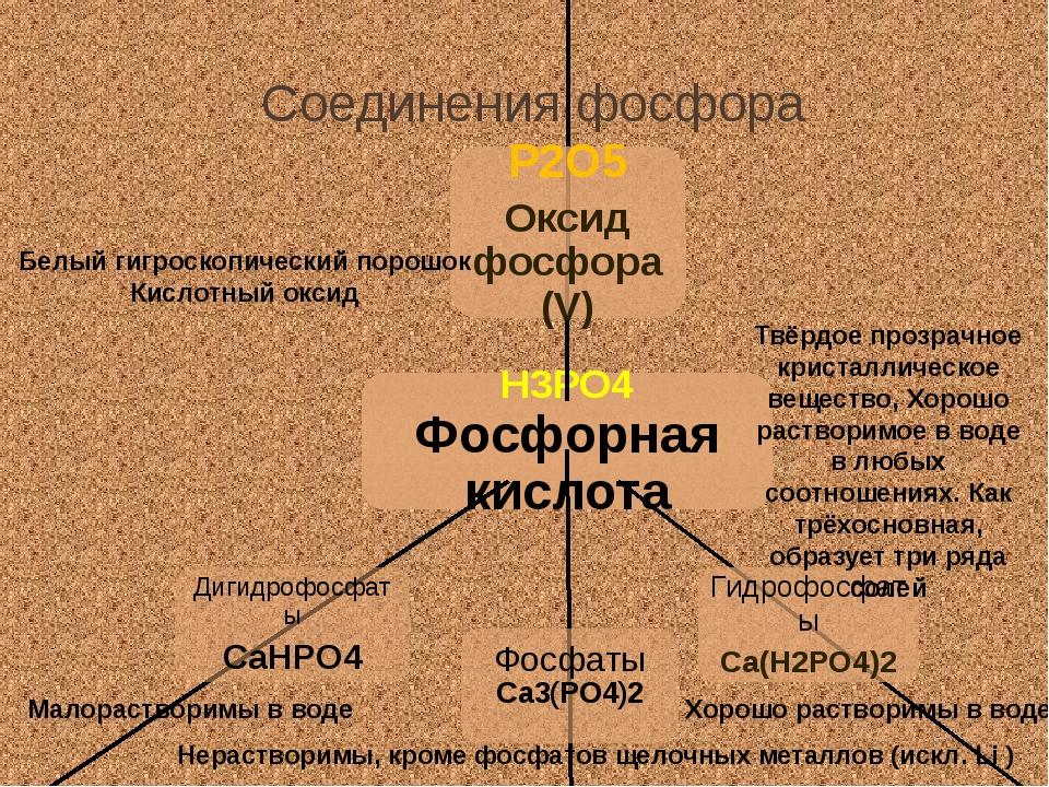 Соединения фосфора Белый гигроскопический порошок Кислотный оксид Твёрдое про...
