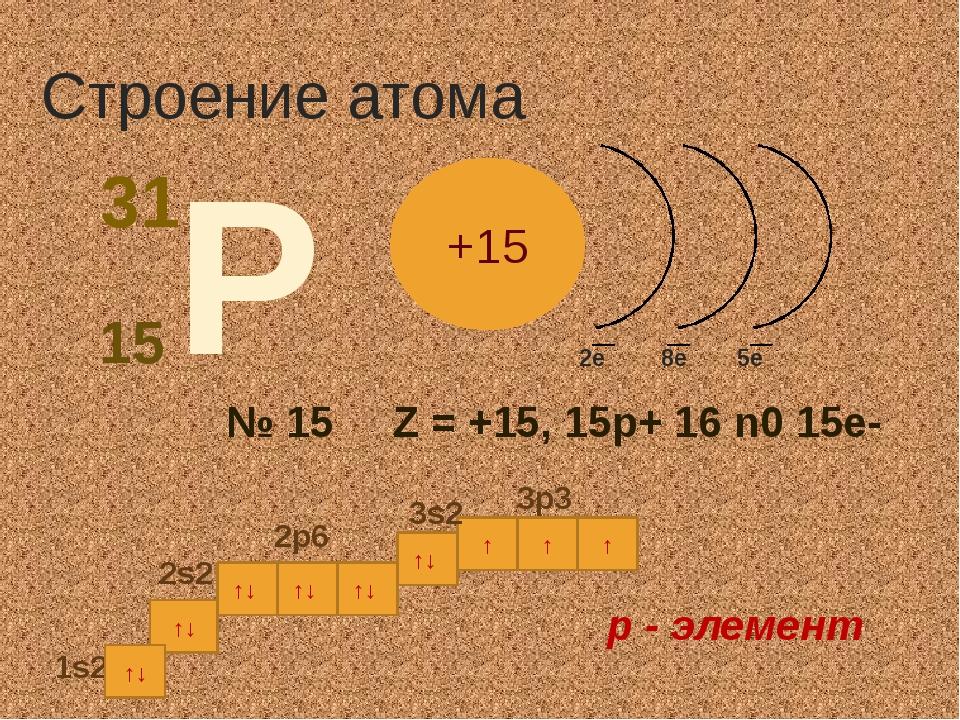 ↑ ↑↓ ↑↓ ↑↓ ↑↓ ↑↓ 1s2 Строение атома 2e 5e 8e р - элемент ↑↓ ↑ 3p3 2p6 ↑ 2s2 3...