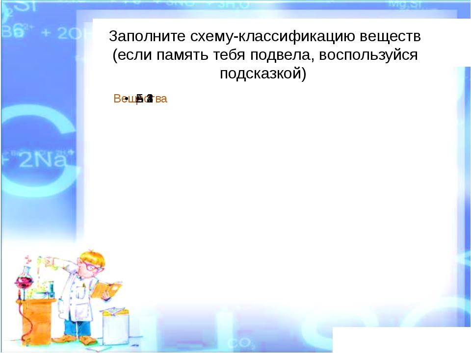 Результаты проекта Название вещества Химичес-кийсостав Реакция среды Класс о...