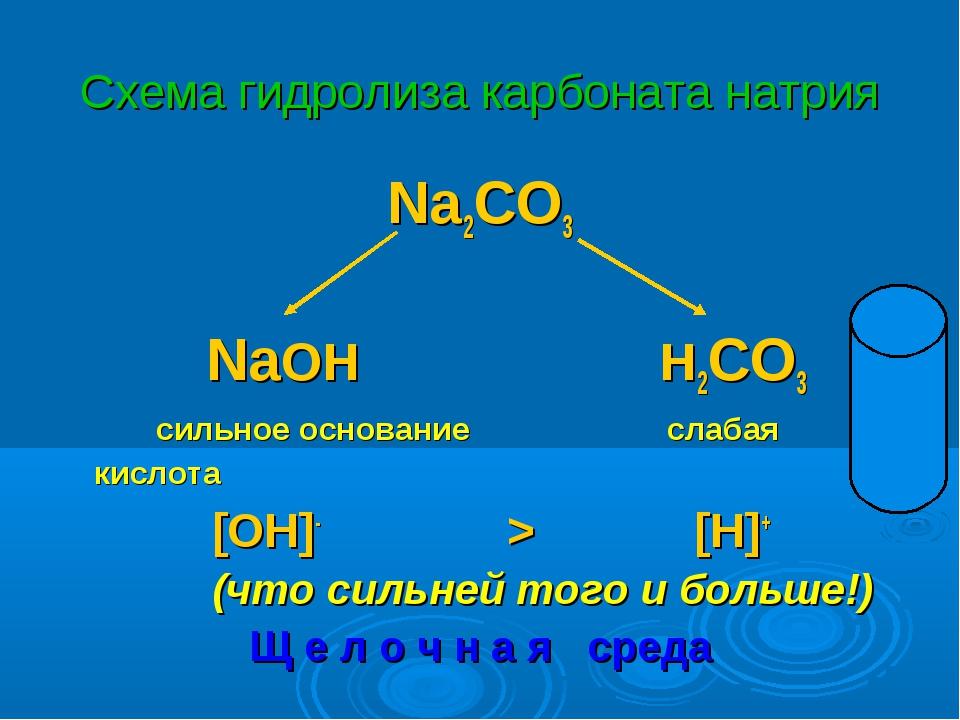 Схема гидролиза карбоната натрия Na2CO3 NaOH H2CO3 сильное основание слабая к...