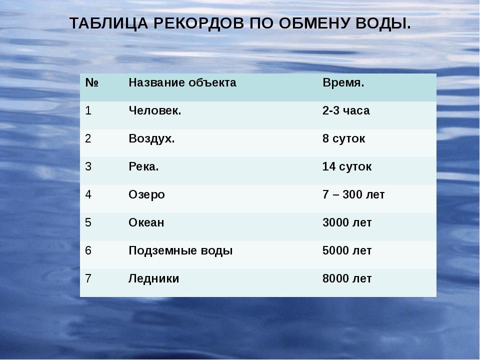 ТАБЛИЦА РЕКОРДОВ ПО ОБМЕНУ ВОДЫ. № Название объекта Время. 1 Человек. 2-3 час...