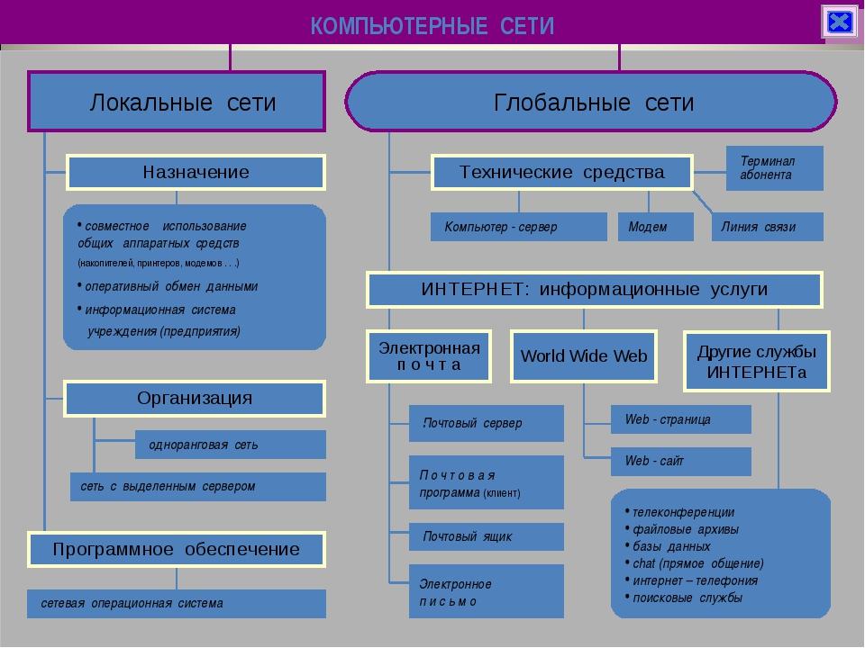 КОМПЬЮТЕРНЫЕ СЕТИ сетевая операционная система Программное обеспечение совмес...
