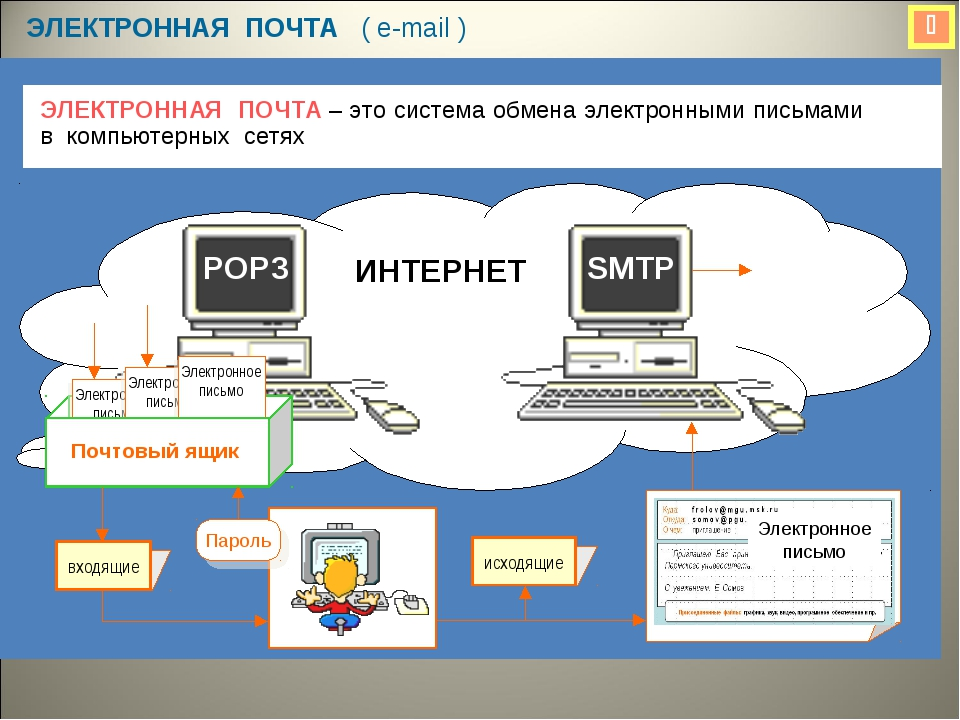  ЭЛЕКТРОННАЯ ПОЧТА ( e-mail ) ЭЛЕКТРОННАЯ ПОЧТА – это система обмена электро...