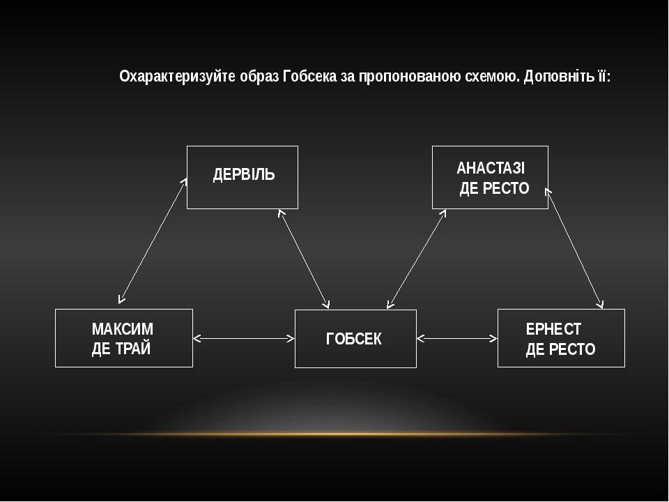 Охарактеризуйте образ Гобсека за пропонованою схемою. Доповніть її: ГОБСЕК ДЕ...