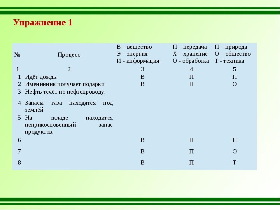 Упражнение 1 № Процесс В – вещество Э – энергия И - информация П – передача Х...