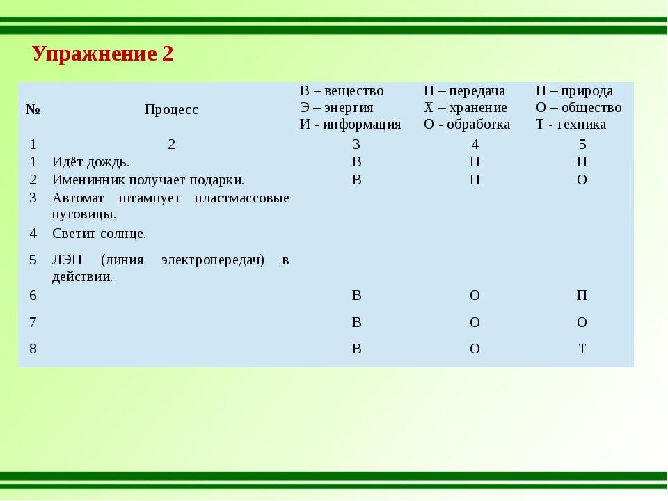 Упражнение 2 № Процесс В – вещество Э – энергия И - информация П – передача Х...