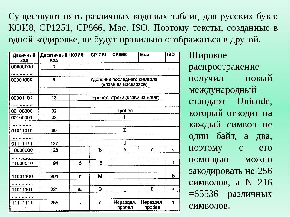 Существуют пять различных кодовых таблиц для русских букв: КОИ8, СР1251, СР86...