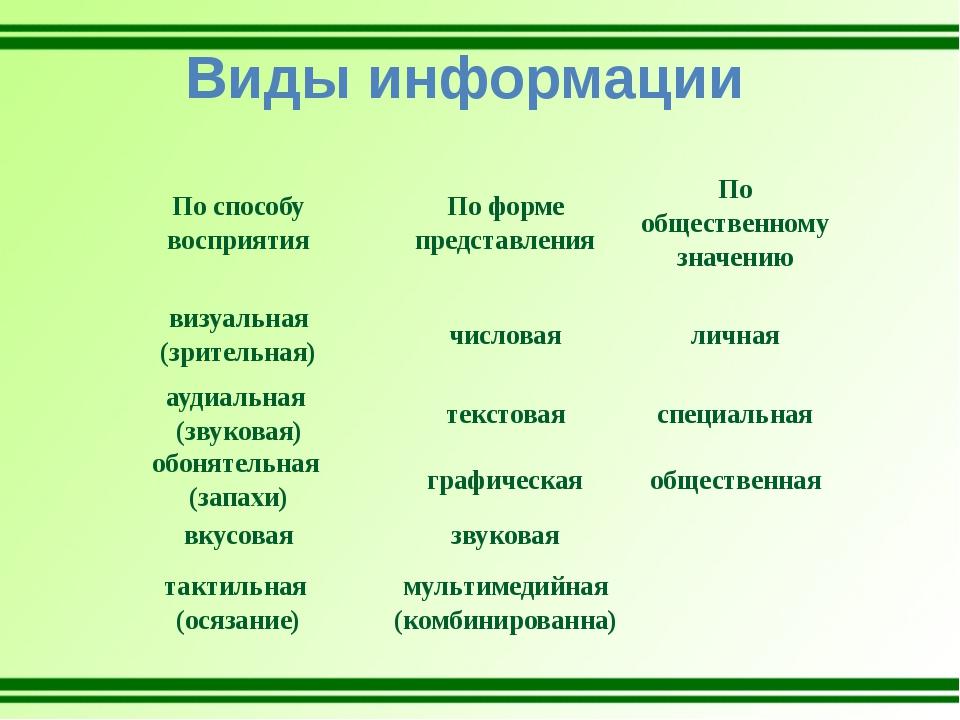 Виды информации По способу восприятия По форме представления По общественному...