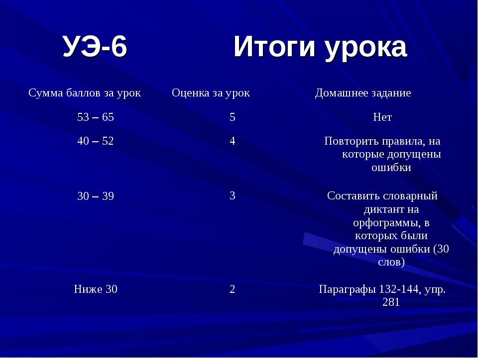 УЭ-6 Итоги урока Сумма баллов за урокОценка за урокДомашнее задание 53 – 65...