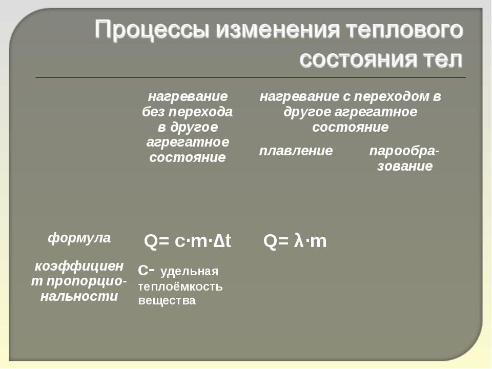 нагревание без перехода в другое агрегатное состояниенагревание с переходом...