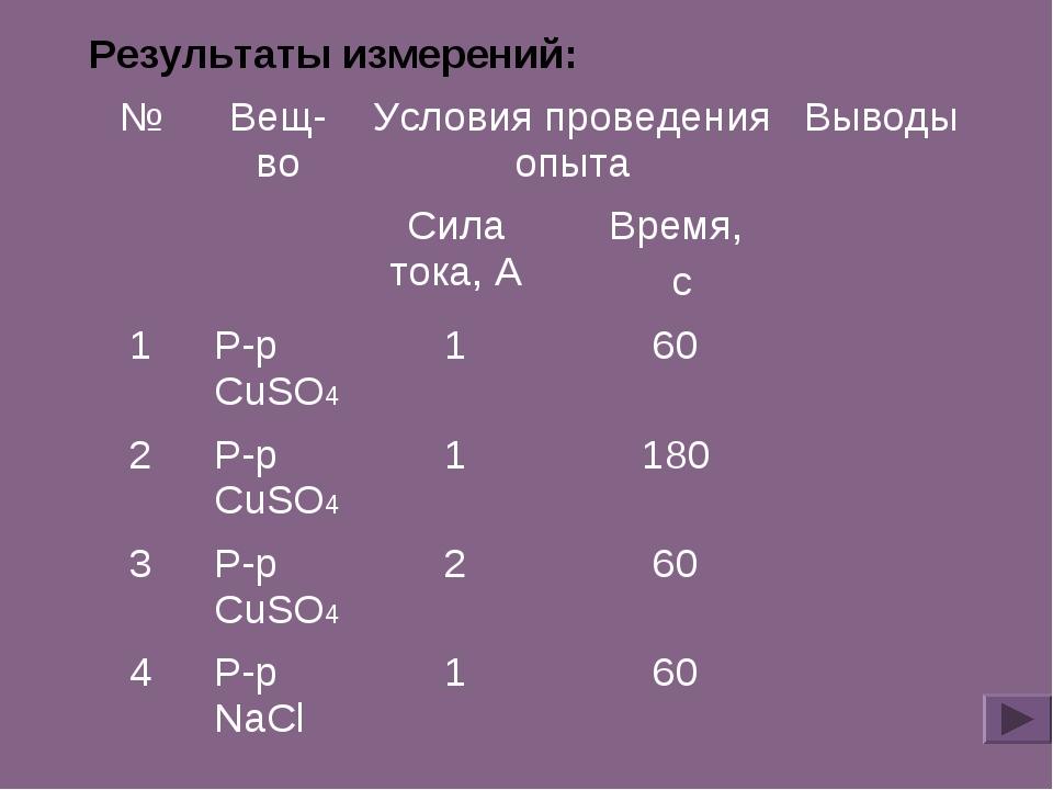Результаты измерений: №Вещ-воУсловия проведения опытаВыводы  Сила тока, А...