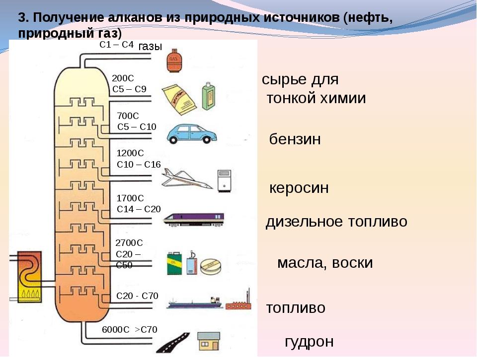 3. Получение алканов из природных источников (нефть, природный газ) 6000C >...