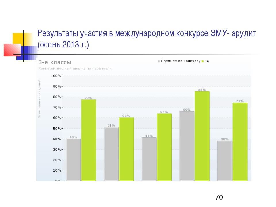 Результаты участия в международном конкурсе ЭМУ- эрудит (осень 2013 г.)